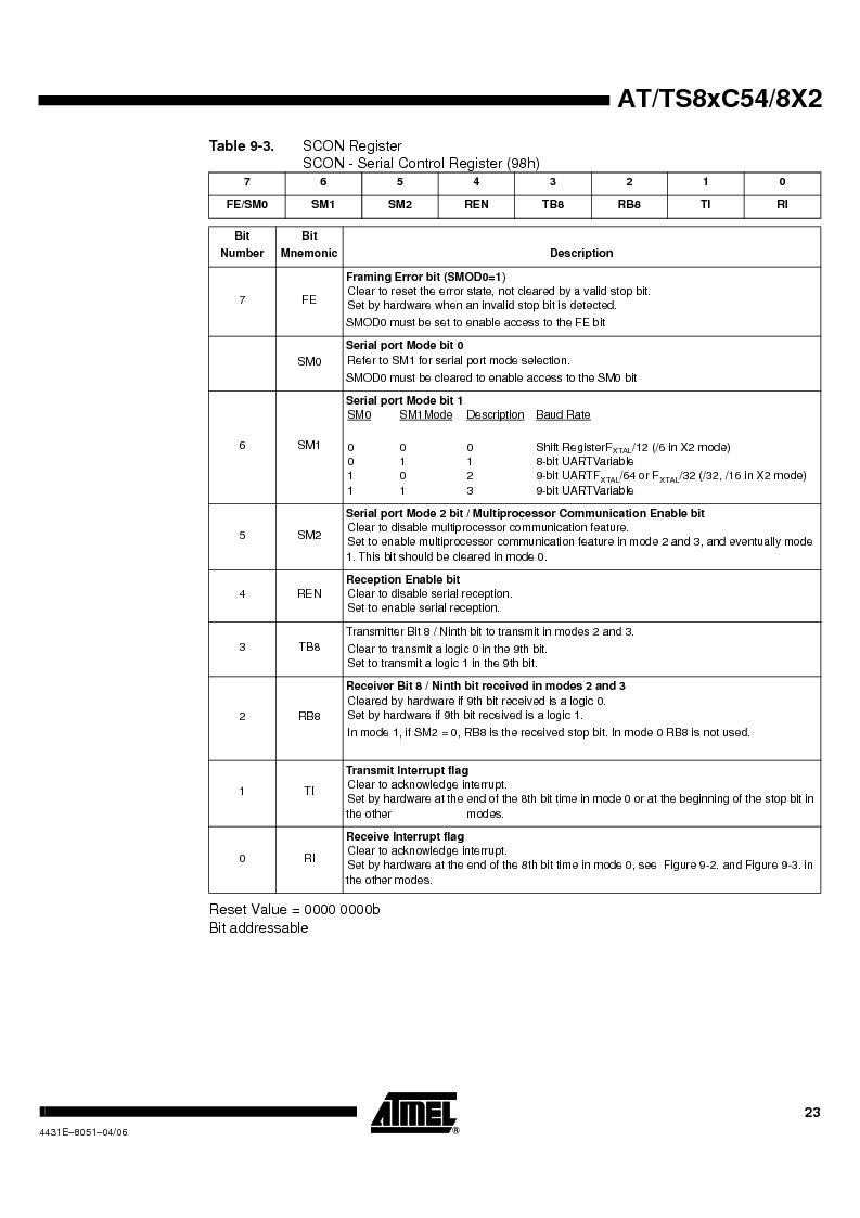 TS87C58X2-VIC ,Atmel厂商,IC MCU 8BIT 32K OTP 40MHZ 44PQFP, TS87C58X2-VIC datasheet预览  第23页