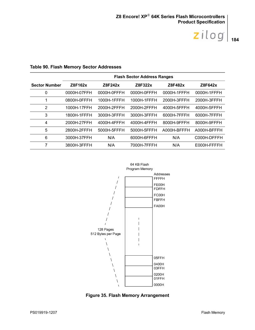 Z8F4823FT020EC ,Zilog厂商,IC ENCORE MCU FLASH 48K 80QFP, Z8F4823FT020EC datasheet预览  第198页