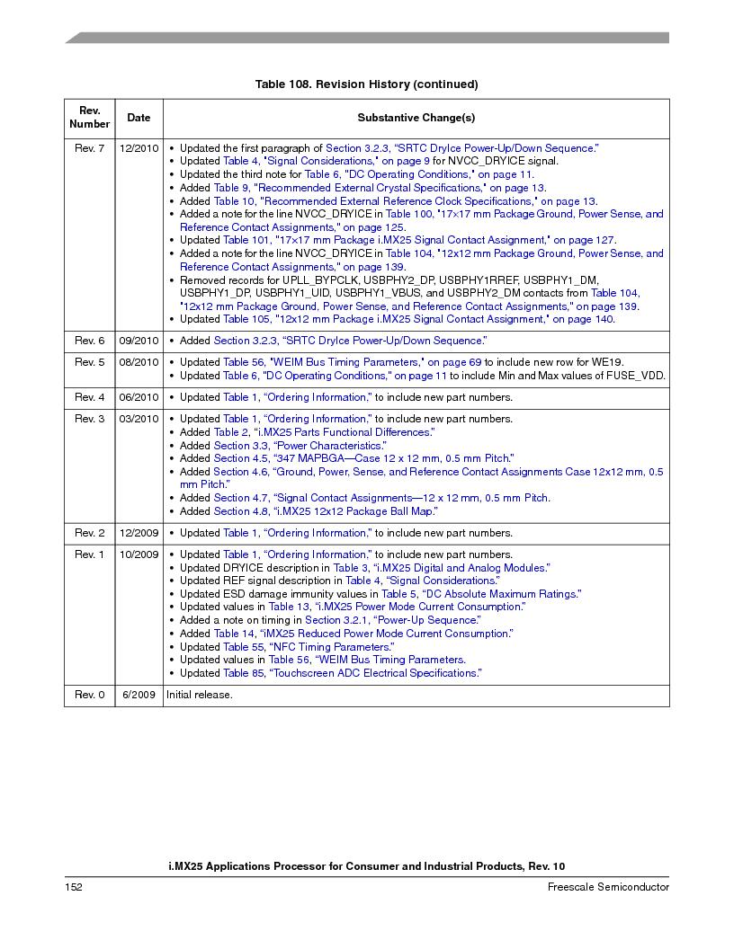 MCIMX253CVM4 ,Freescale Semiconductor厂商,IC MPU I.MX25 IND 400MAPBGA, MCIMX253CVM4 datasheet预览  第152页