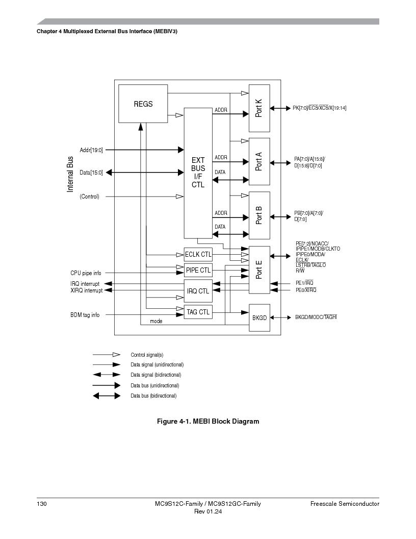 MC9S12GC96VFUE ,Freescale Semiconductor厂商,IC MCU 96K FLASH 25MHZ 80-QFP, MC9S12GC96VFUE datasheet预览  第130页