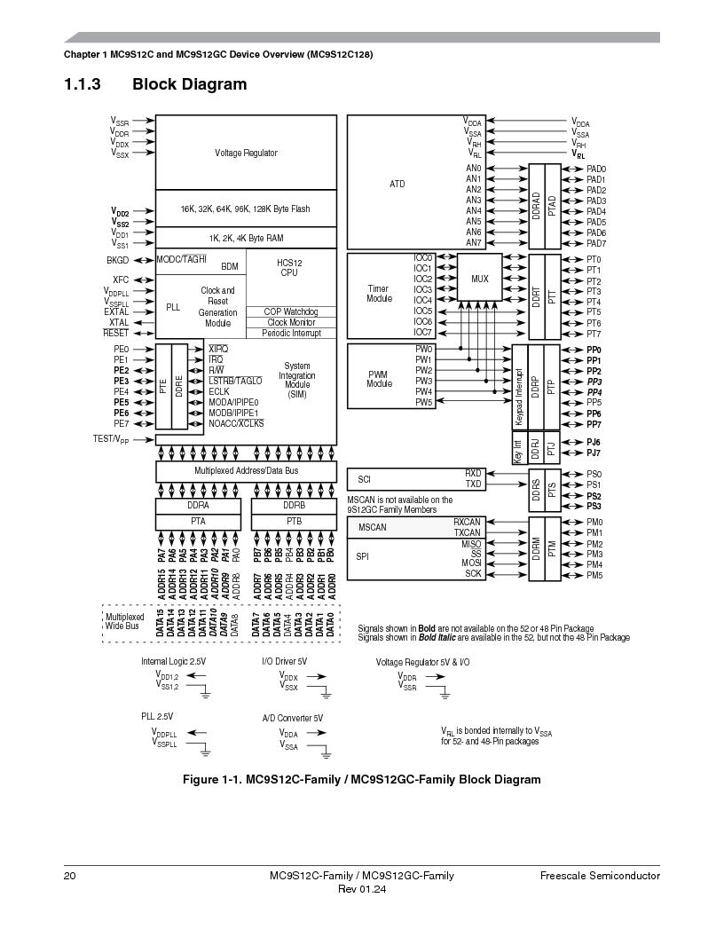 MC9S12GC96VFUE ,Freescale Semiconductor厂商,IC MCU 96K FLASH 25MHZ 80-QFP, MC9S12GC96VFUE datasheet预览  第20页