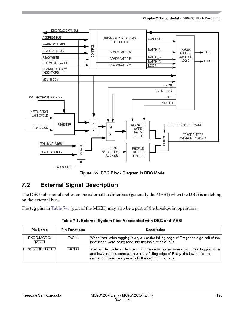 MC9S12GC96VFUE ,Freescale Semiconductor厂商,IC MCU 96K FLASH 25MHZ 80-QFP, MC9S12GC96VFUE datasheet预览  第195页