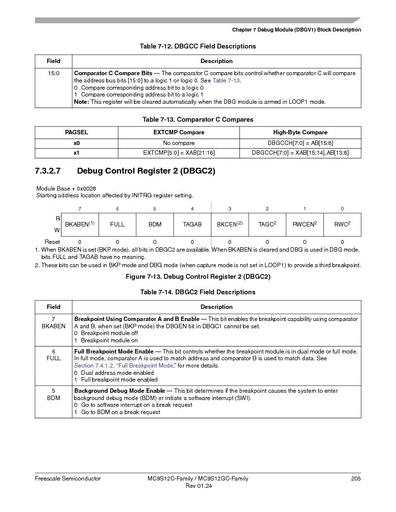MC9S12GC96VFUE ,Freescale Semiconductor厂商,IC MCU 96K FLASH 25MHZ 80-QFP, MC9S12GC96VFUE datasheet预览  第205页