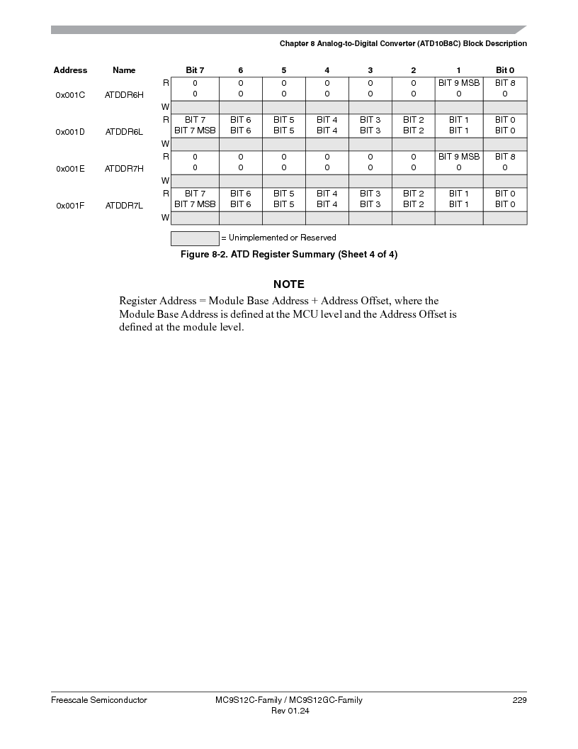 MC9S12GC96VFUE ,Freescale Semiconductor厂商,IC MCU 96K FLASH 25MHZ 80-QFP, MC9S12GC96VFUE datasheet预览  第229页