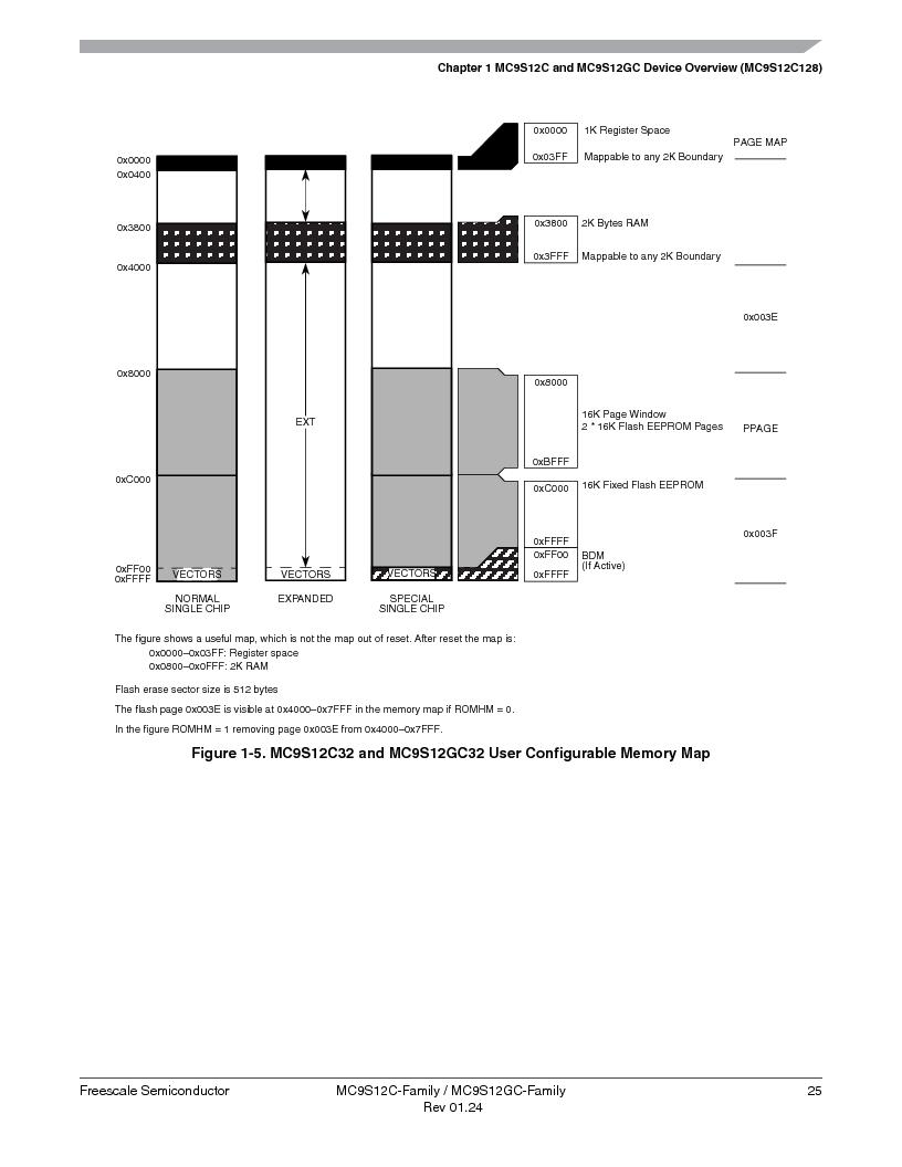 MC9S12GC96VFUE ,Freescale Semiconductor厂商,IC MCU 96K FLASH 25MHZ 80-QFP, MC9S12GC96VFUE datasheet预览  第25页