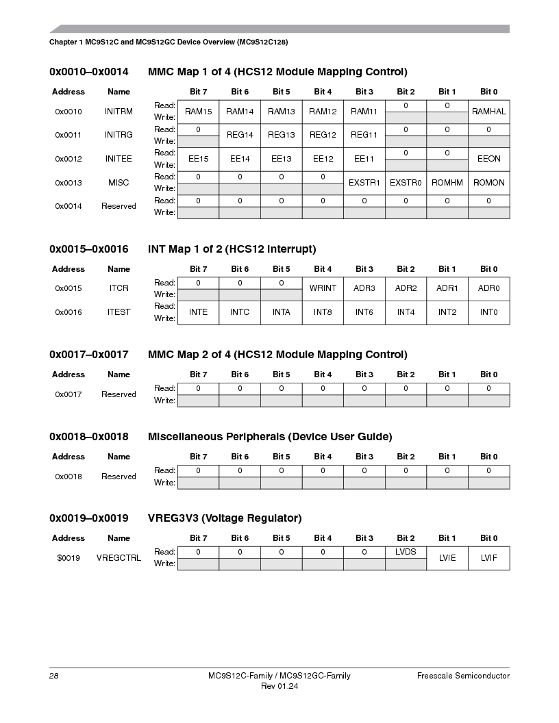MC9S12GC96VFUE ,Freescale Semiconductor厂商,IC MCU 96K FLASH 25MHZ 80-QFP, MC9S12GC96VFUE datasheet预览  第28页