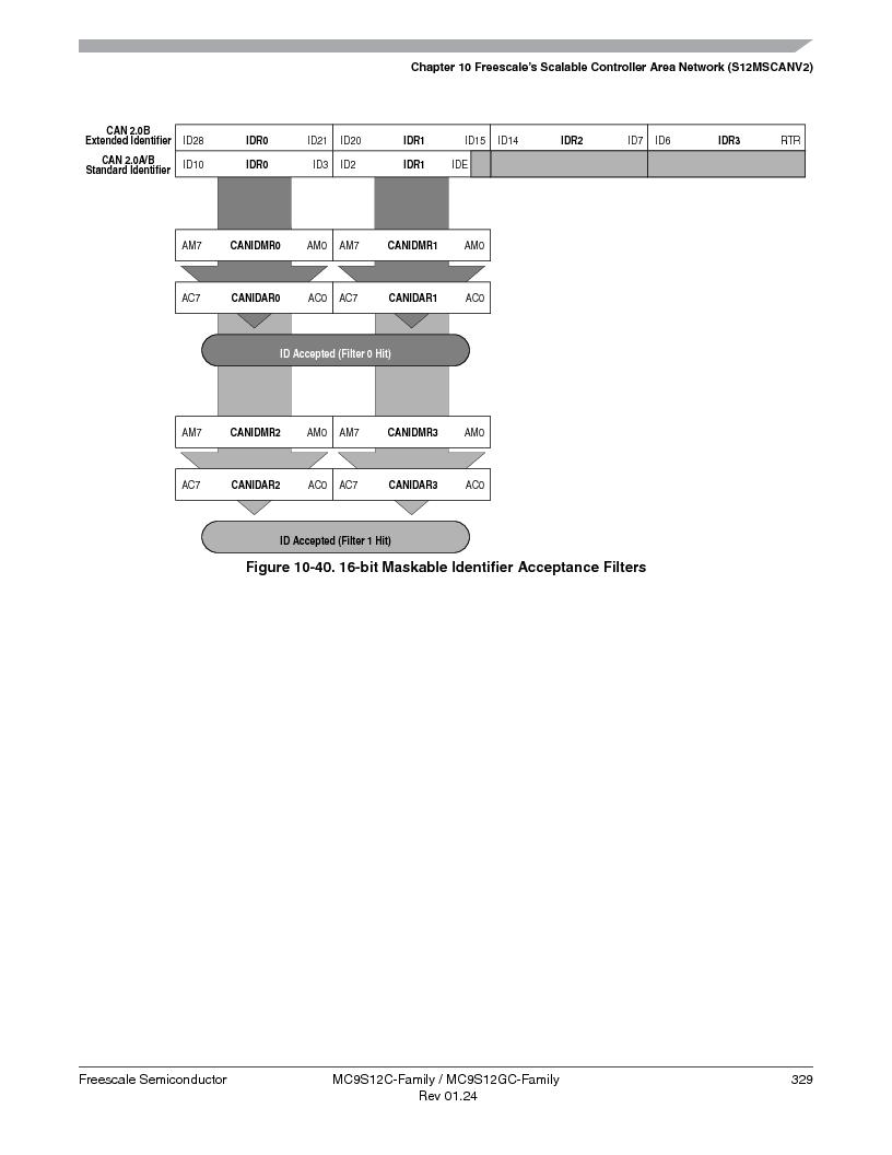 MC9S12GC96VFUE ,Freescale Semiconductor厂商,IC MCU 96K FLASH 25MHZ 80-QFP, MC9S12GC96VFUE datasheet预览  第329页