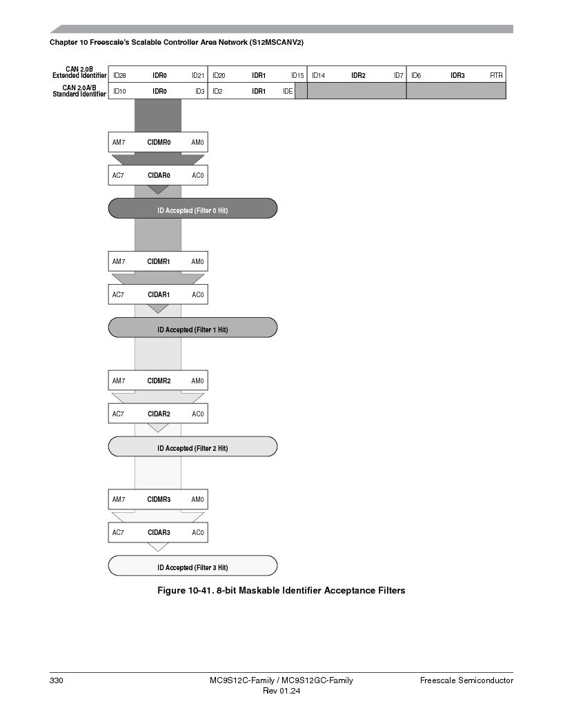 MC9S12GC96VFUE ,Freescale Semiconductor厂商,IC MCU 96K FLASH 25MHZ 80-QFP, MC9S12GC96VFUE datasheet预览  第330页