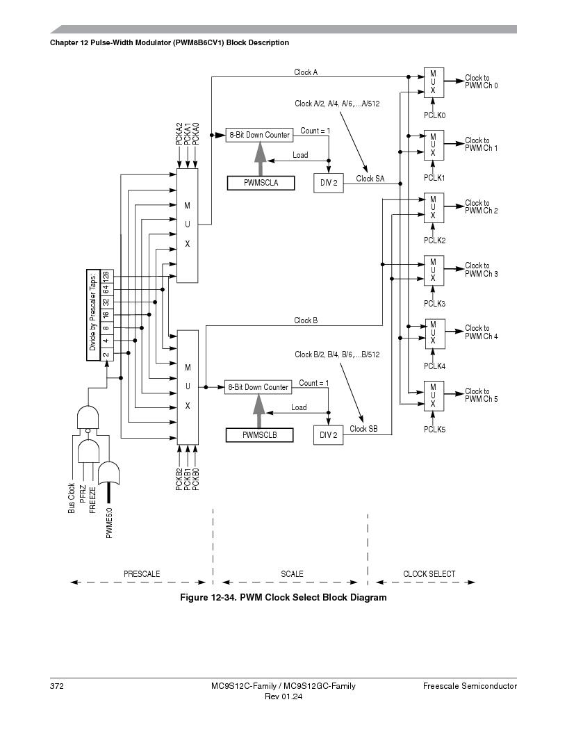 MC9S12GC96VFUE ,Freescale Semiconductor厂商,IC MCU 96K FLASH 25MHZ 80-QFP, MC9S12GC96VFUE datasheet预览  第372页