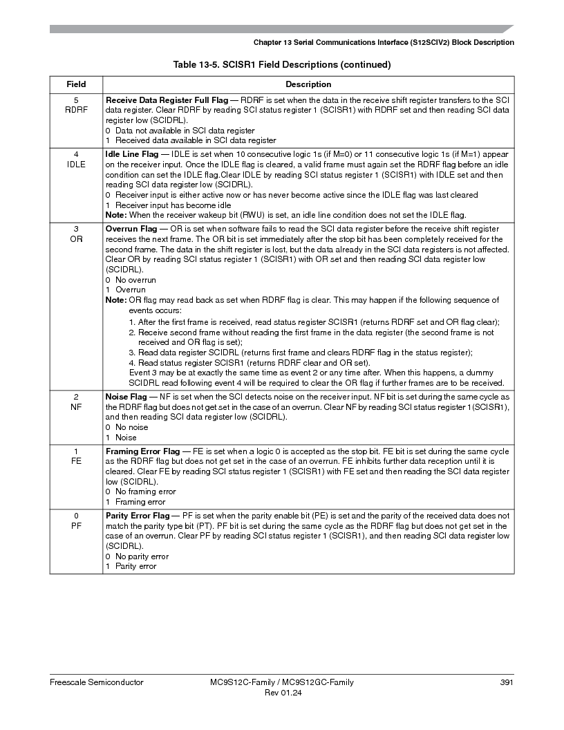 MC9S12GC96VFUE ,Freescale Semiconductor厂商,IC MCU 96K FLASH 25MHZ 80-QFP, MC9S12GC96VFUE datasheet预览  第391页