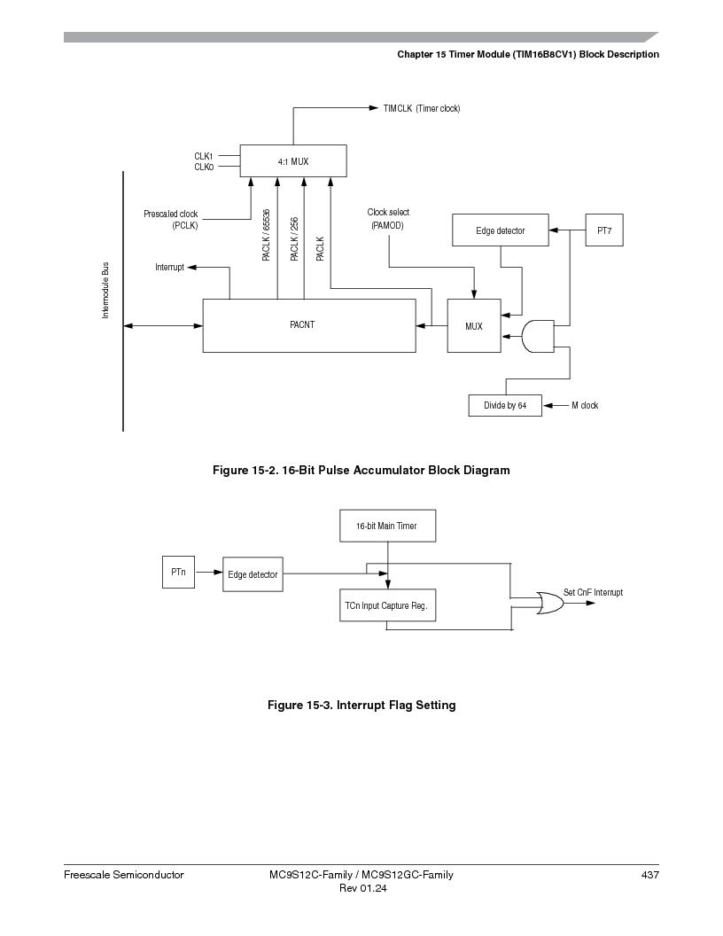 MC9S12GC96VFUE ,Freescale Semiconductor厂商,IC MCU 96K FLASH 25MHZ 80-QFP, MC9S12GC96VFUE datasheet预览  第437页