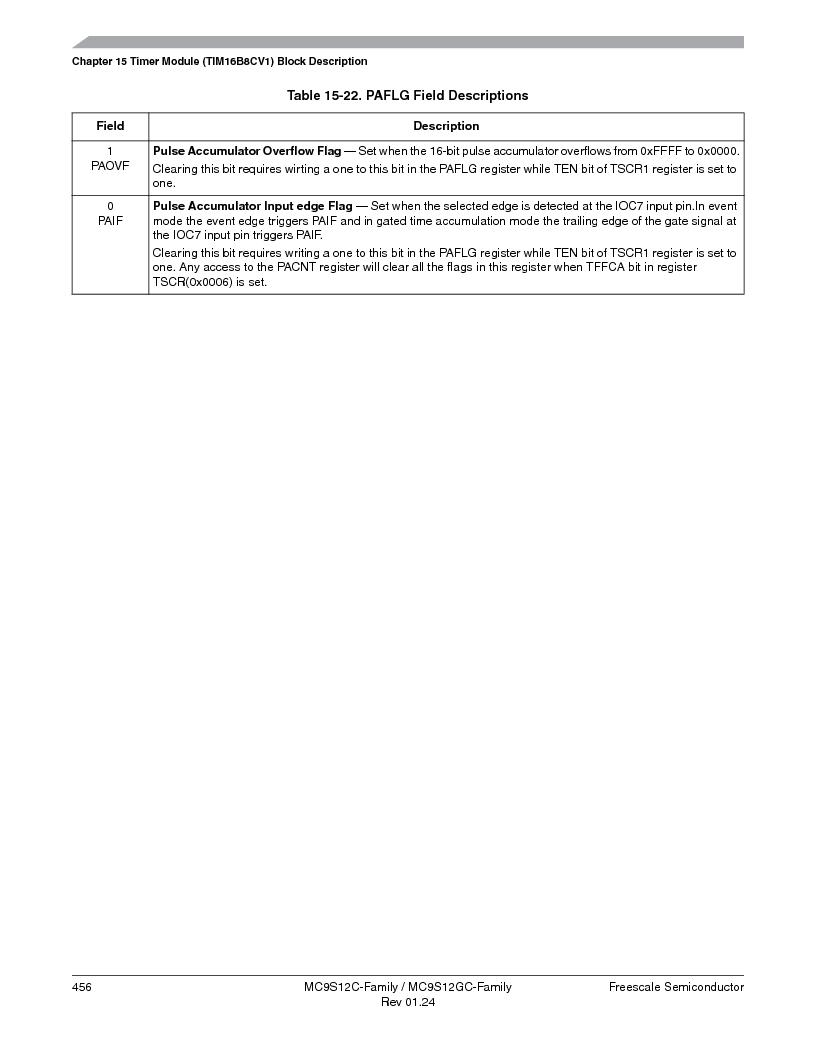MC9S12GC96VFUE ,Freescale Semiconductor厂商,IC MCU 96K FLASH 25MHZ 80-QFP, MC9S12GC96VFUE datasheet预览  第456页