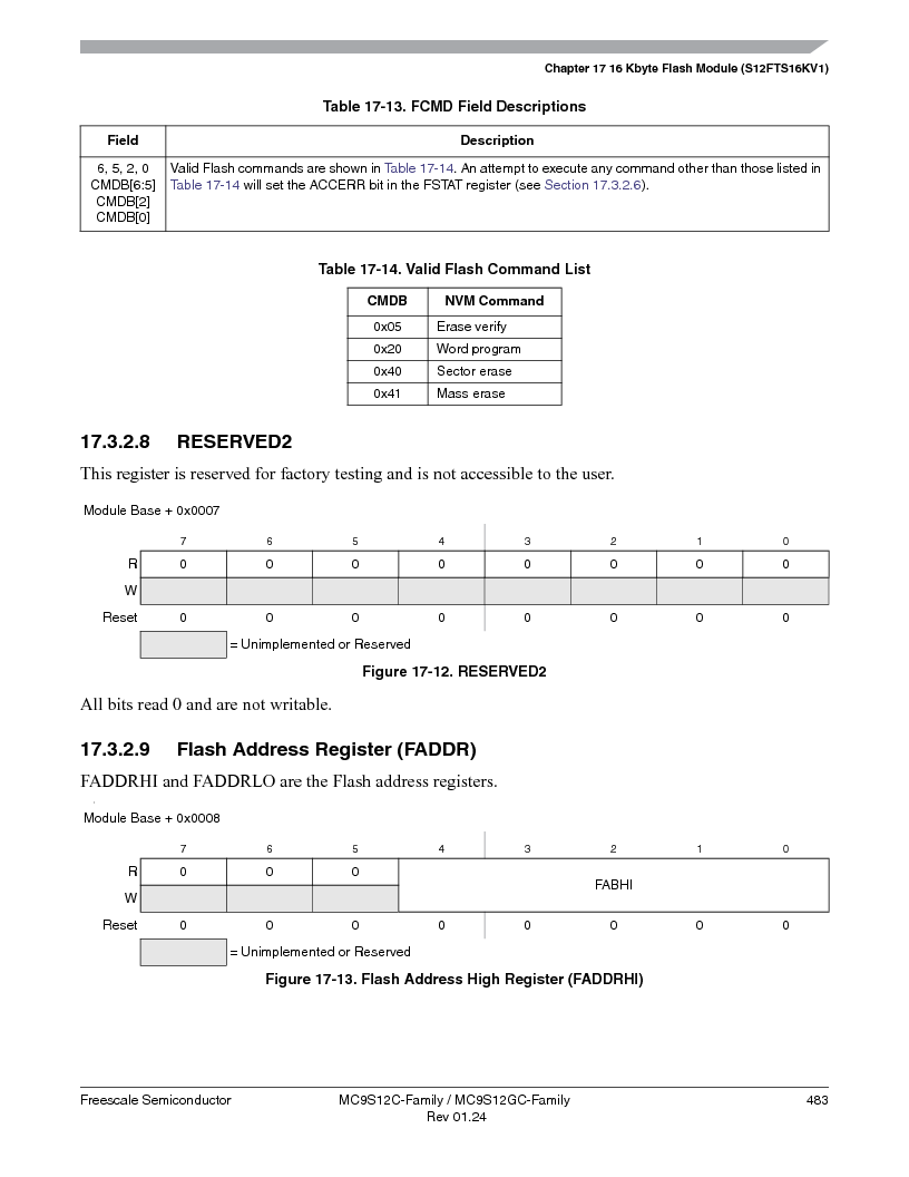 MC9S12GC96VFUE ,Freescale Semiconductor厂商,IC MCU 96K FLASH 25MHZ 80-QFP, MC9S12GC96VFUE datasheet预览  第483页