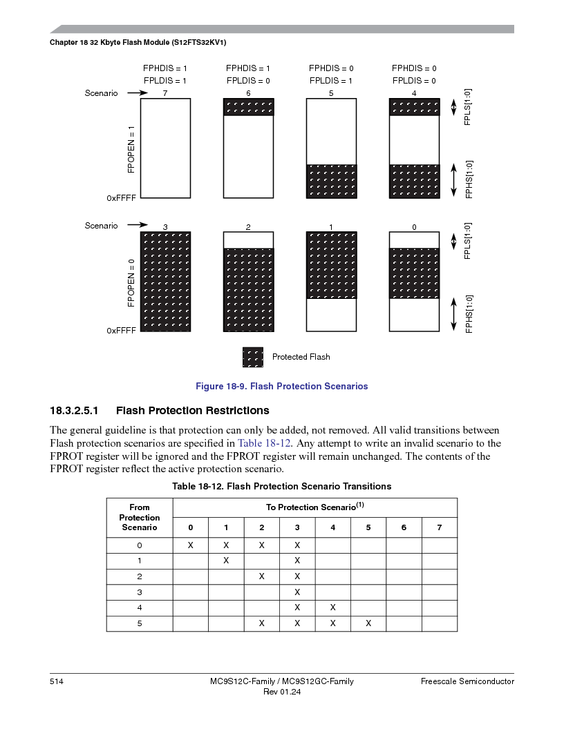 MC9S12GC96VFUE ,Freescale Semiconductor厂商,IC MCU 96K FLASH 25MHZ 80-QFP, MC9S12GC96VFUE datasheet预览  第514页