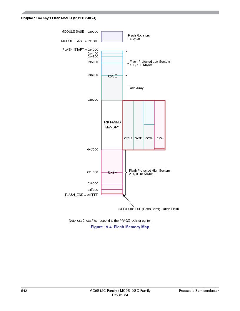 MC9S12GC96VFUE ,Freescale Semiconductor厂商,IC MCU 96K FLASH 25MHZ 80-QFP, MC9S12GC96VFUE datasheet预览  第542页
