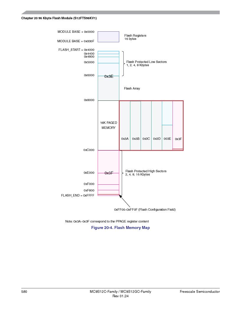 MC9S12GC96VFUE ,Freescale Semiconductor厂商,IC MCU 96K FLASH 25MHZ 80-QFP, MC9S12GC96VFUE datasheet预览  第580页