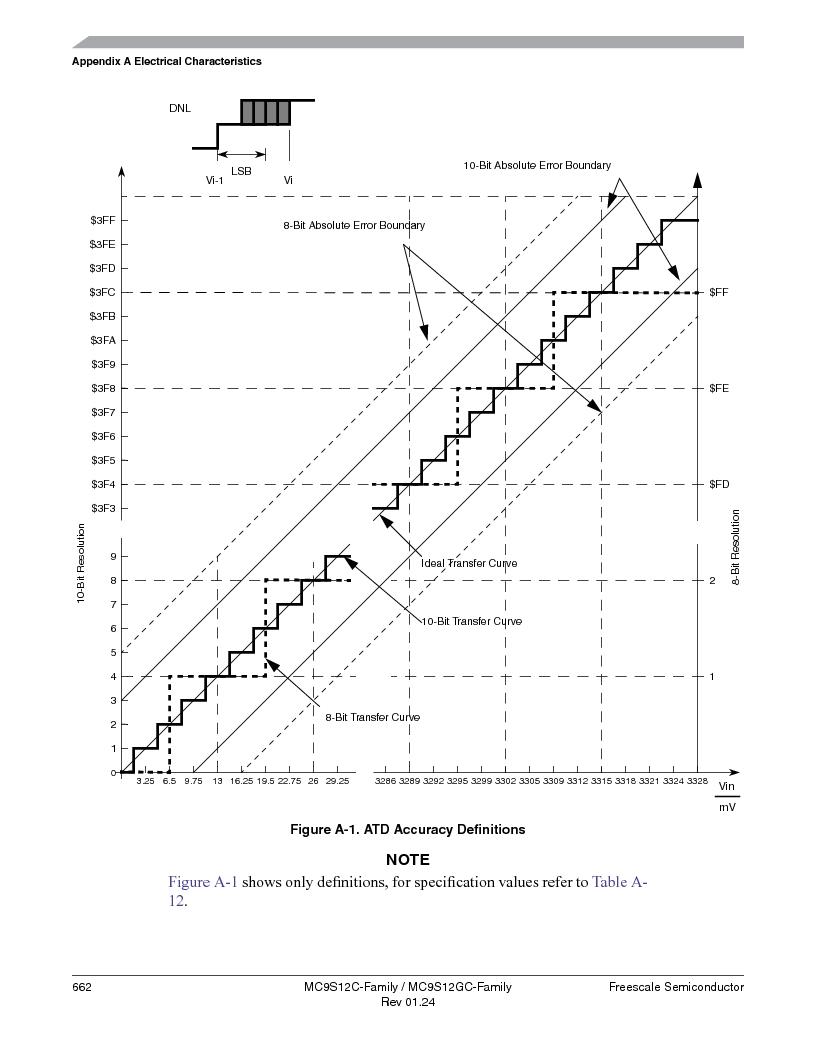MC9S12GC96VFUE ,Freescale Semiconductor厂商,IC MCU 96K FLASH 25MHZ 80-QFP, MC9S12GC96VFUE datasheet预览  第662页