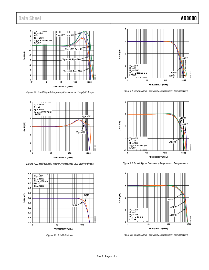 AD8000YCPZ-R2 ,Analog Devices Inc厂商,IC OPAMP CF LN 100MA 8SFCSP, AD8000YCPZ-R2 datasheet预览  第8页