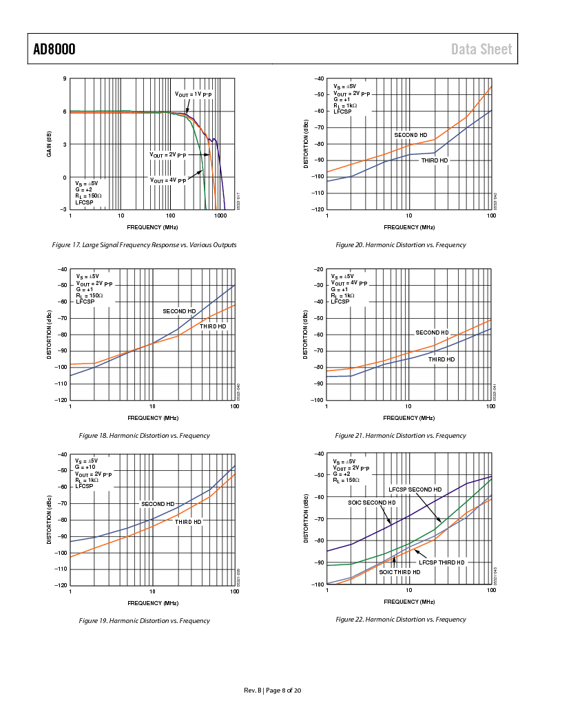 AD8000YCPZ-R2 ,Analog Devices Inc厂商,IC OPAMP CF LN 100MA 8SFCSP, AD8000YCPZ-R2 datasheet预览  第9页