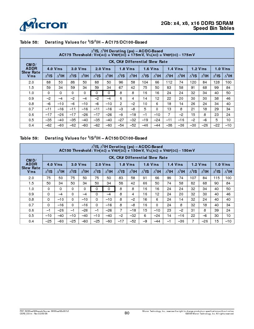 MT41J128M16HA-187E:D ,Micron Technology Inc厂商,IC DDR3 SDRAM 2GBIT 96FBGA, MT41J128M16HA-187E:D datasheet预览  第80页