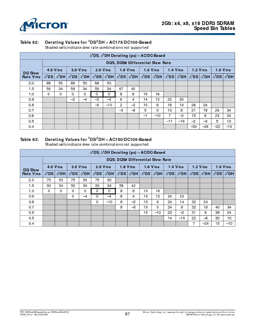 MT41J128M16HA-187E:D ,Micron Technology Inc厂商,IC DDR3 SDRAM 2GBIT 96FBGA, MT41J128M16HA-187E:D datasheet预览  第87页