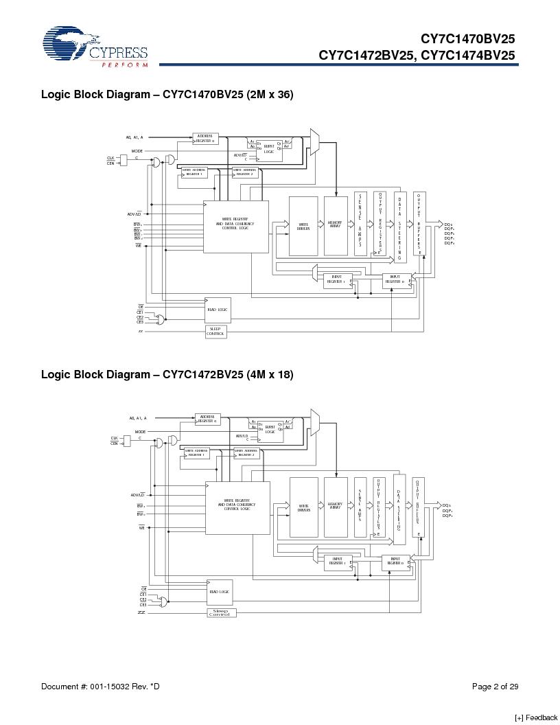 CY7C1470BV25-167BZCT ,Cypress Semiconductor Corp厂商,IC SRAM 72MBIT 167MHZ 165LFBGA, CY7C1470BV25-167BZCT datasheet预览  第2页