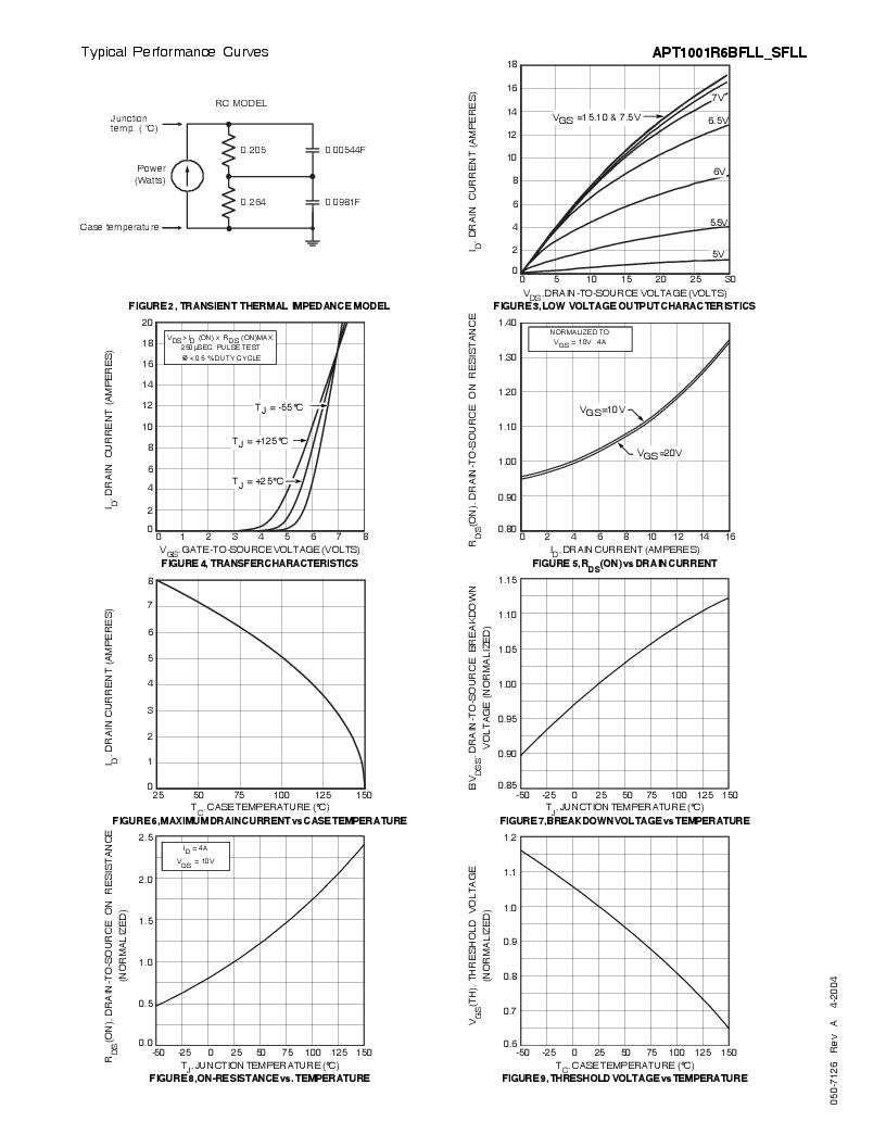 APT1001R6SFLLG ,Microsemi Power Products Group厂商,MOSFET N-CH 1000V 8A D3PAK, APT1001R6SFLLG datasheet预览  第3页