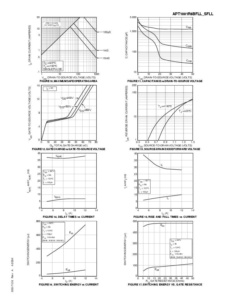 APT1001R6SFLLG ,Microsemi Power Products Group厂商,MOSFET N-CH 1000V 8A D3PAK, APT1001R6SFLLG datasheet预览  第4页