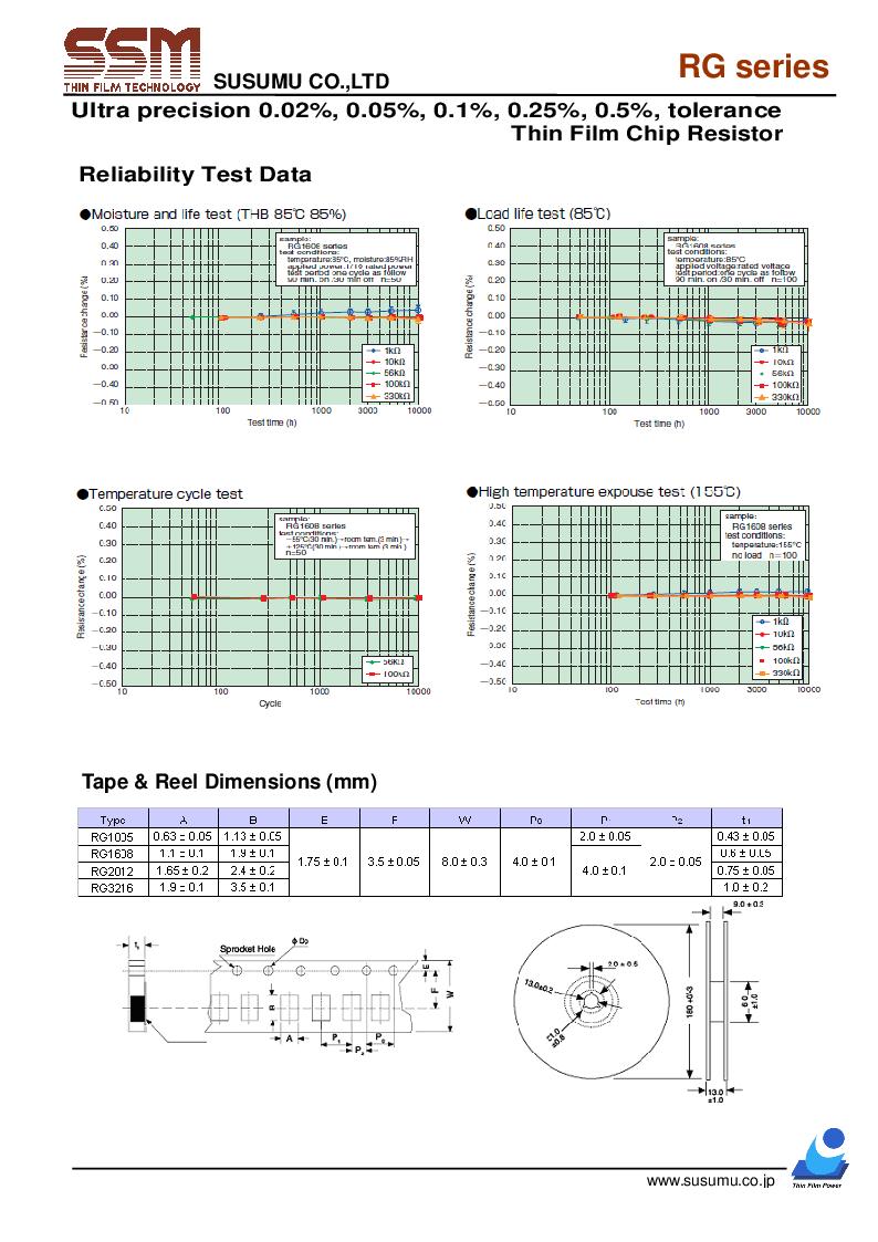 RG2012V-6980-W-T1 ,Susumu厂商,Thin Film Resistors - SMD 1/10W 698ohm 0.05% 5ppm, RG2012V-6980-W-T1 datasheet预览  第3页