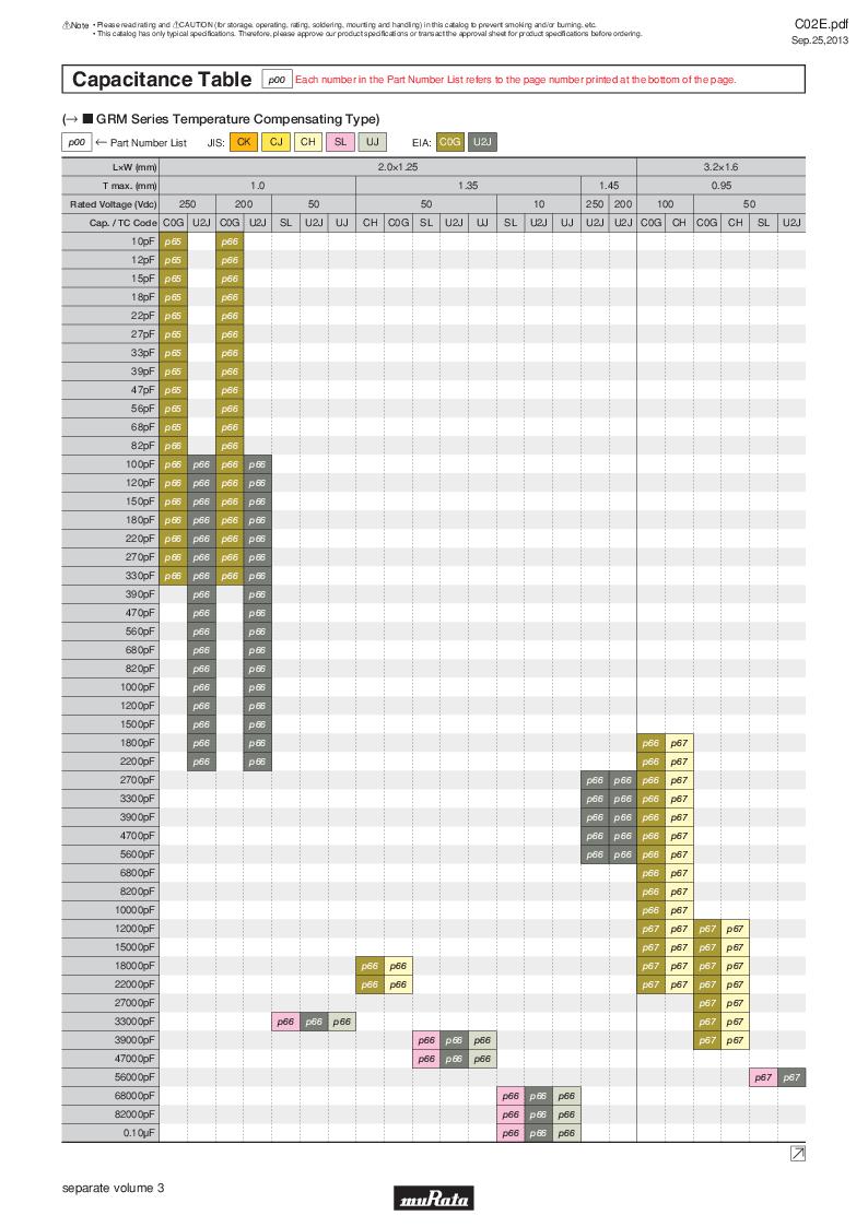 GRM21B7U2A162JZ01L ,Murata厂商,Multilayer Ceramic Capacitors MLCC - SMD/SMT 0.0016uF 100Volts U2J 5%, GRM21B7U2A162JZ01L datasheet预览  第11页