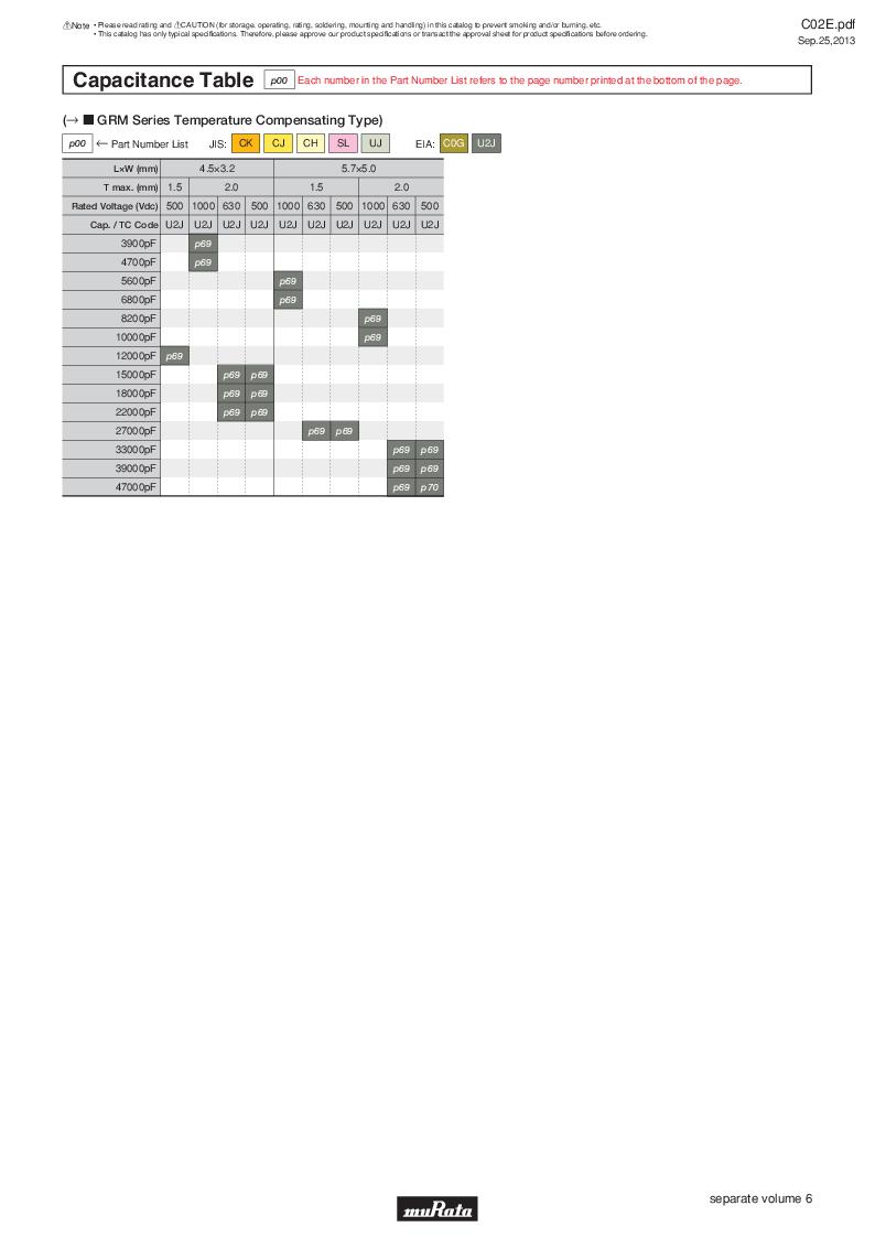 GRM21B7U2A162JZ01L ,Murata厂商,Multilayer Ceramic Capacitors MLCC - SMD/SMT 0.0016uF 100Volts U2J 5%, GRM21B7U2A162JZ01L datasheet预览  第14页