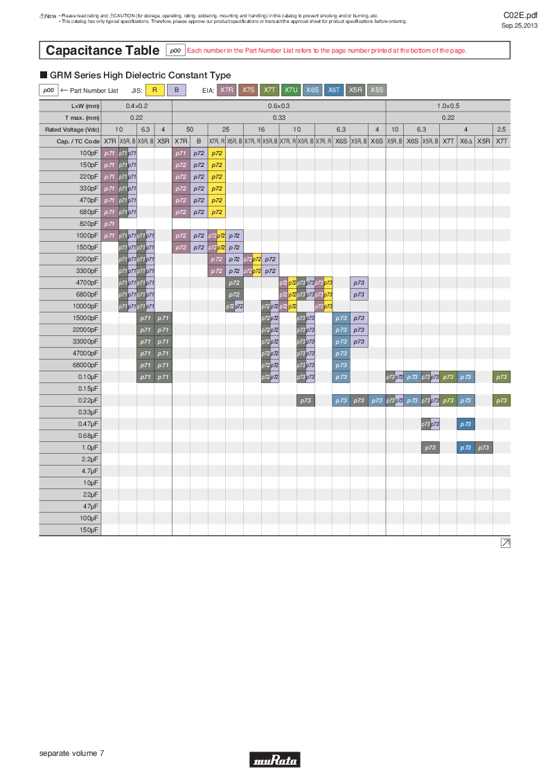 GRM21B7U2A162JZ01L ,Murata厂商,Multilayer Ceramic Capacitors MLCC - SMD/SMT 0.0016uF 100Volts U2J 5%, GRM21B7U2A162JZ01L datasheet预览  第15页