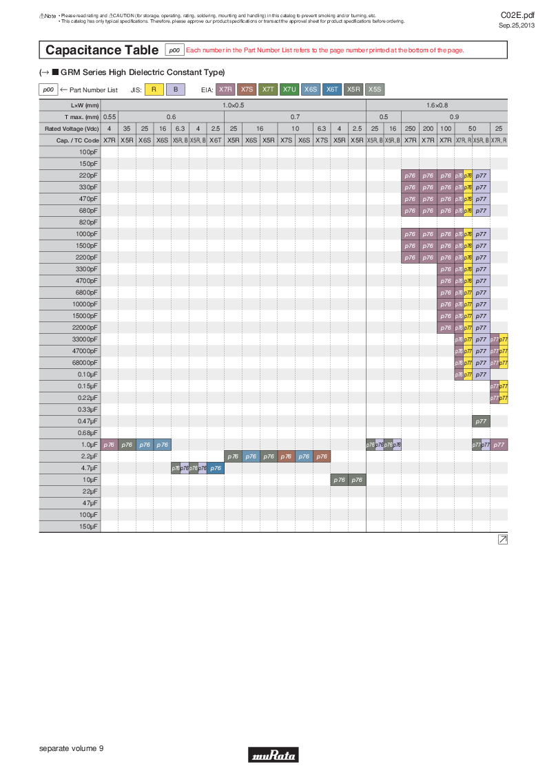 GRM21B7U2A162JZ01L ,Murata厂商,Multilayer Ceramic Capacitors MLCC - SMD/SMT 0.0016uF 100Volts U2J 5%, GRM21B7U2A162JZ01L datasheet预览  第17页