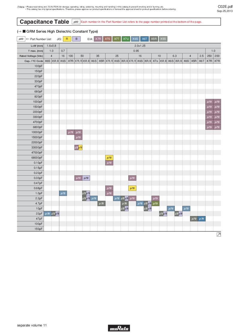GRM21B7U2A162JZ01L ,Murata厂商,Multilayer Ceramic Capacitors MLCC - SMD/SMT 0.0016uF 100Volts U2J 5%, GRM21B7U2A162JZ01L datasheet预览  第19页