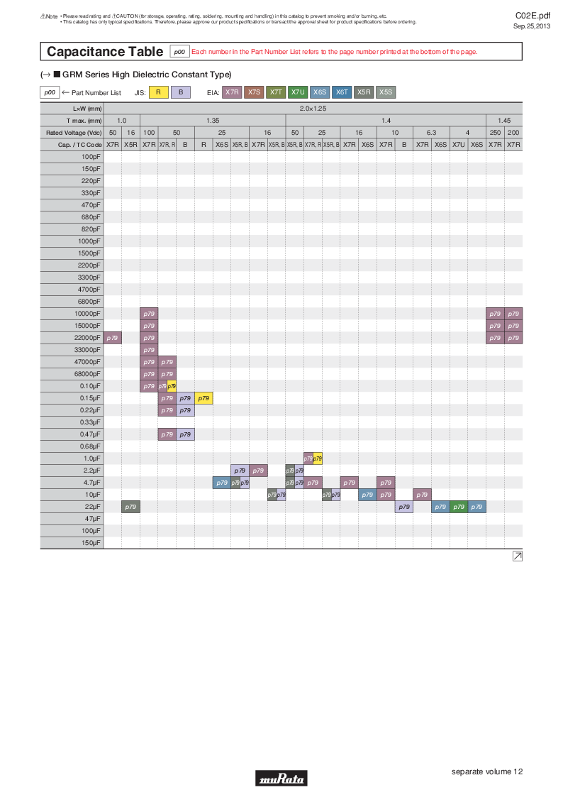 GRM21B7U2A162JZ01L ,Murata厂商,Multilayer Ceramic Capacitors MLCC - SMD/SMT 0.0016uF 100Volts U2J 5%, GRM21B7U2A162JZ01L datasheet预览  第20页