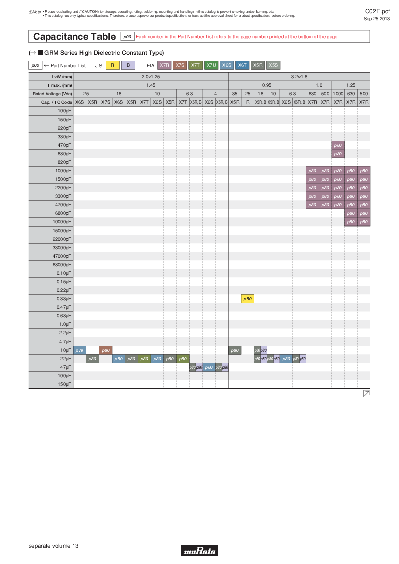 GRM21B7U2A162JZ01L ,Murata厂商,Multilayer Ceramic Capacitors MLCC - SMD/SMT 0.0016uF 100Volts U2J 5%, GRM21B7U2A162JZ01L datasheet预览  第21页