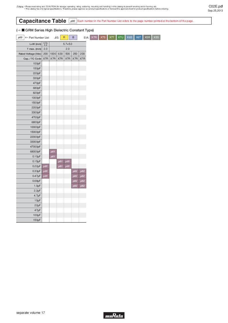 GRM21B7U2A162JZ01L ,Murata厂商,Multilayer Ceramic Capacitors MLCC - SMD/SMT 0.0016uF 100Volts U2J 5%, GRM21B7U2A162JZ01L datasheet预览  第25页