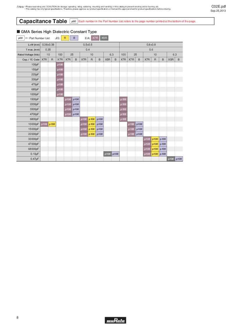 GRM21B7U2A162JZ01L ,Murata厂商,Multilayer Ceramic Capacitors MLCC - SMD/SMT 0.0016uF 100Volts U2J 5%, GRM21B7U2A162JZ01L datasheet预览  第27页