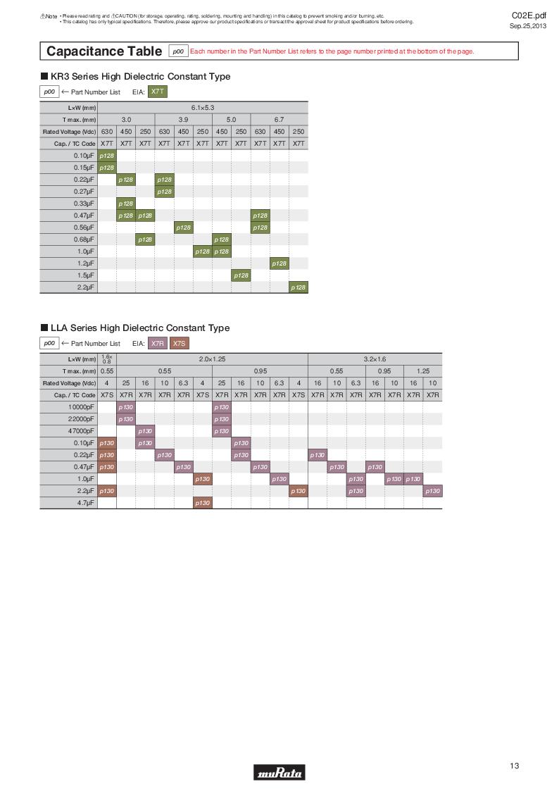 GRM21B7U2A162JZ01L ,Murata厂商,Multilayer Ceramic Capacitors MLCC - SMD/SMT 0.0016uF 100Volts U2J 5%, GRM21B7U2A162JZ01L datasheet预览  第32页