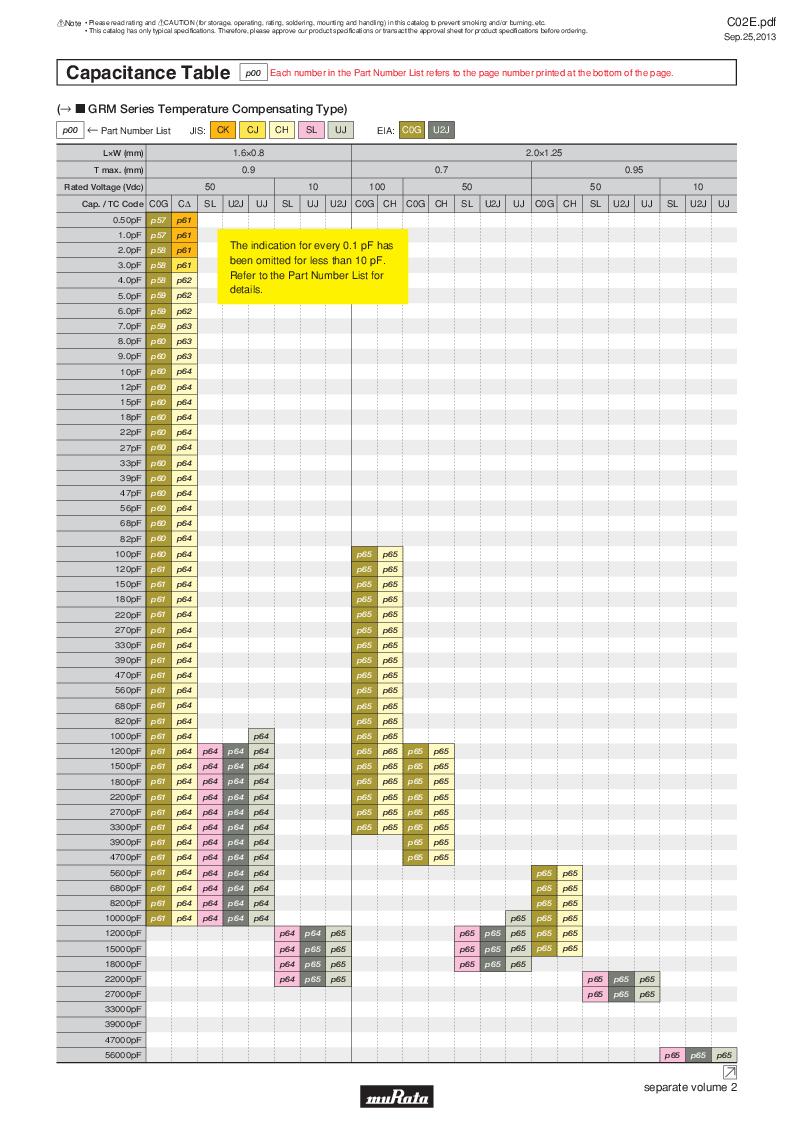 GRM21B7U2A162JZ01L ,Murata厂商,Multilayer Ceramic Capacitors MLCC - SMD/SMT 0.0016uF 100Volts U2J 5%, GRM21B7U2A162JZ01L datasheet预览  第10页