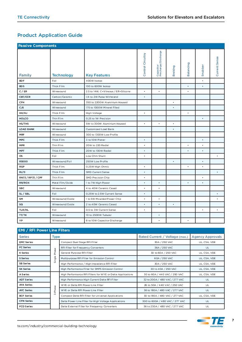 1-1614707-5 ,TE Connectivity厂商,Thin Film Resistors - SMD RN 1206 20K 0.1% 10PPM CUT LEN, 1-1614707-5 datasheet预览  第7页