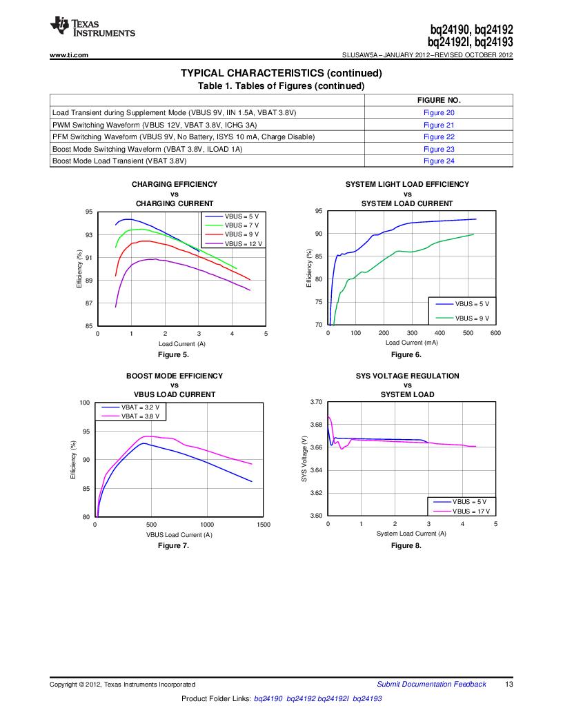 BQ24192RGET ,Texas Instruments厂商,IC USB/ADAPTOR CHARGR I2C 24VQFN, BQ24192RGET datasheet预览  第13页