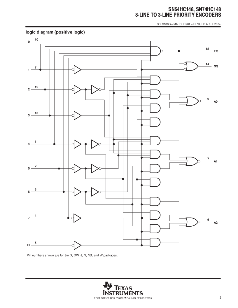 SN74HC148N ,Texas Instruments厂商,IC 8-TO-3 PRIORITY ENCOD 16-DIP, SN74HC148N datasheet预览  第3页
