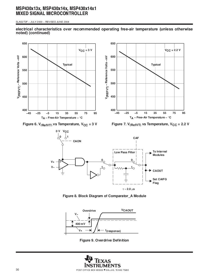 MSP430F147IPMR-KAM ,Texas Instruments厂商,16-Bit Ultra-Low-Power Microcontroller, 32 kB Flash, 1KB RAM, 12 bit ADC, 2 USARTs, HW multiplier 64-LQFP -40 to 85, MSP430F147IPMR-KAM datasheet预览  第30页