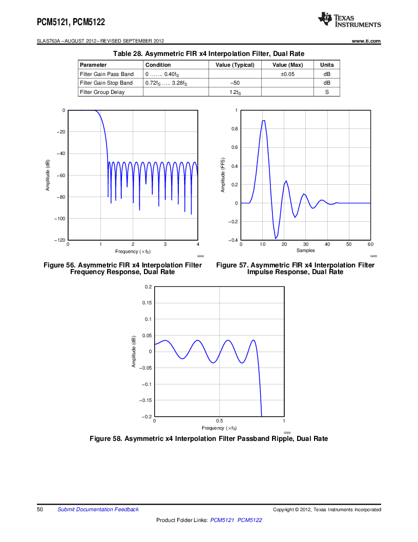 PCM5121 pdf下载,Texas Instruments厂商,datasheet下载—21ic电子元件大全查询网