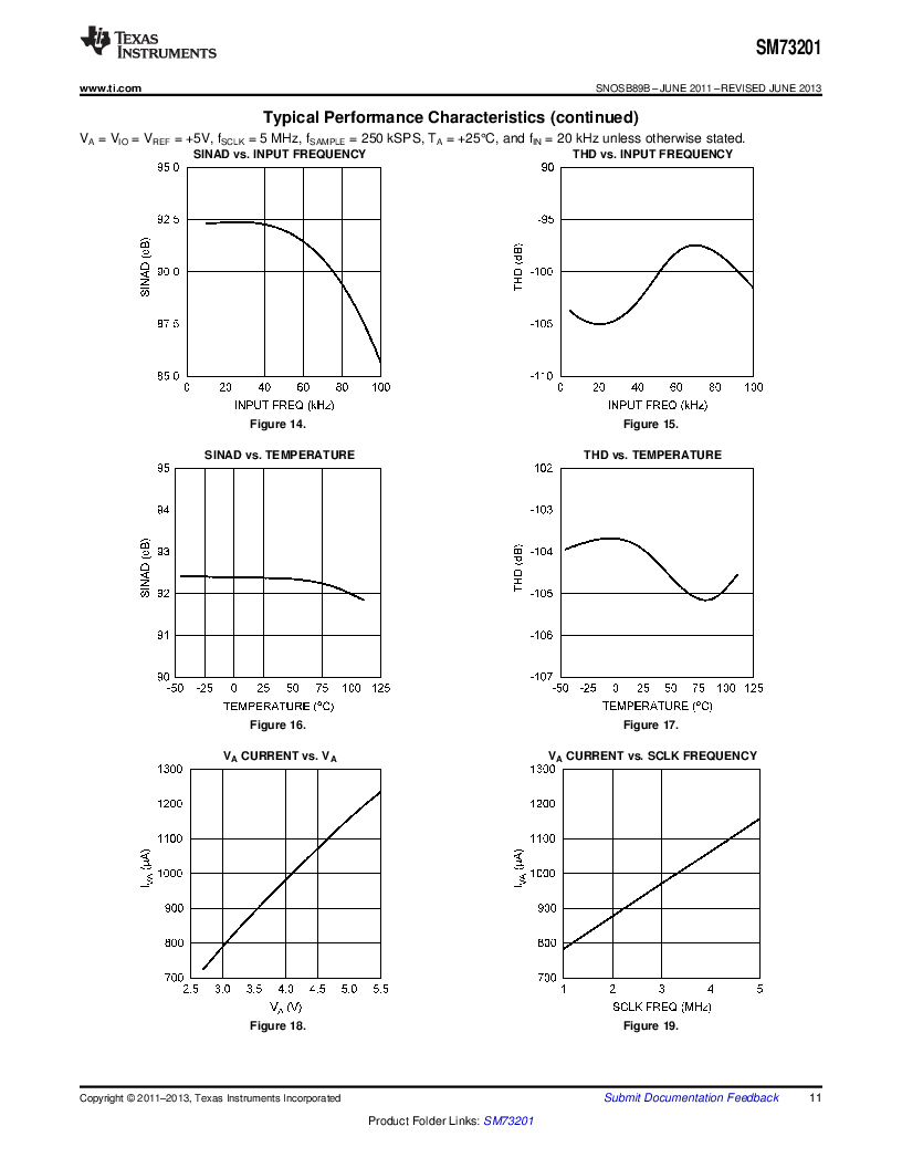 SM73201IMMX/NOPB ,Texas Instruments厂商,IC ADC 16BIT 50/250KSPS 10MSOP, SM73201IMMX/NOPB datasheet预览  第11页