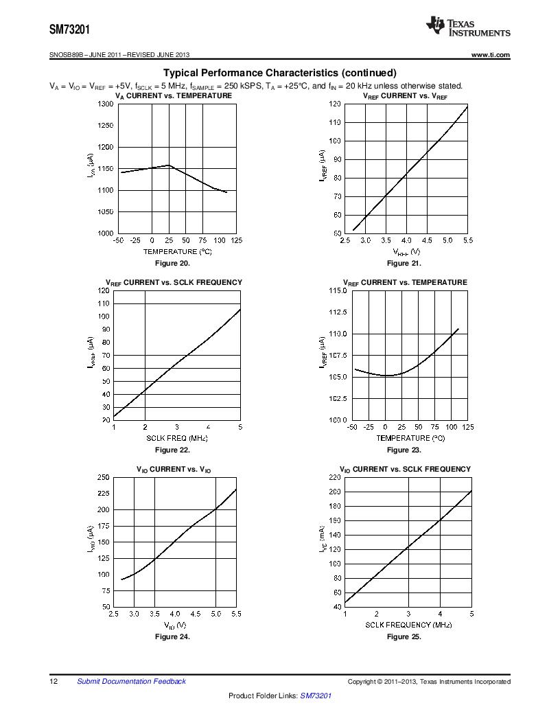 SM73201IMMX/NOPB ,Texas Instruments厂商,IC ADC 16BIT 50/250KSPS 10MSOP, SM73201IMMX/NOPB datasheet预览  第12页
