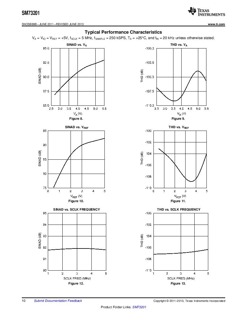 SM73201IMMX/NOPB ,Texas Instruments厂商,IC ADC 16BIT 50/250KSPS 10MSOP, SM73201IMMX/NOPB datasheet预览  第10页