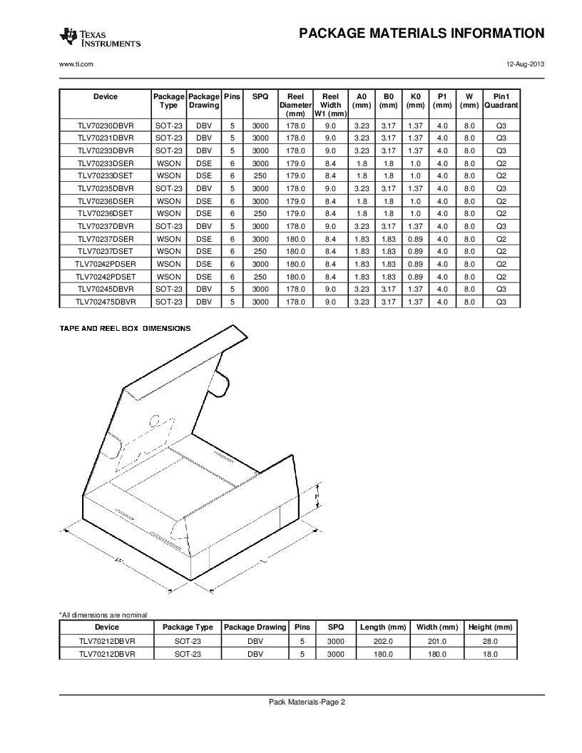 TLV70225DBVR ,Texas Instruments厂商,IC REG LDO 2.5V .3A SOT23-5, TLV70225DBVR datasheet预览  第22页