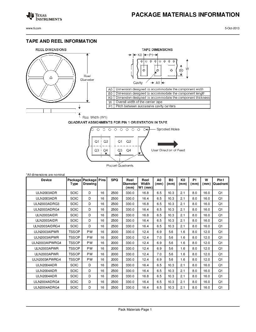 ULQ2003ADR ,Texas Instruments厂商,Darlington Transistor Arrays 16-SOIC -40 to 85, ULQ2003ADR datasheet预览  第19页